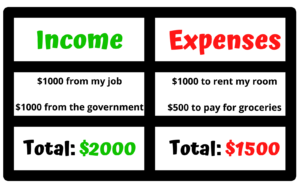 budgeting table showing incoming and outgoing expenses